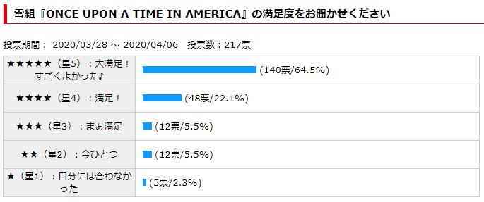 雪組『ONCE UPON A TIME IN AMERICA』観劇評価アンケート結果